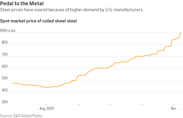 U.S. Steel Prices