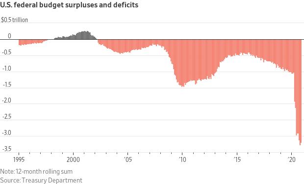 U.S. Federal Budget Surplus/Deficit