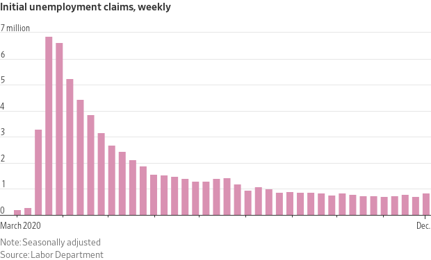 Initial Unemployment Claims