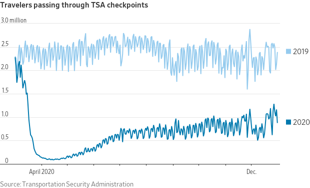 Travelers Passing through TSA checkpoints.