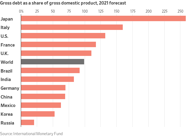 Gross debt as a share of GDP.