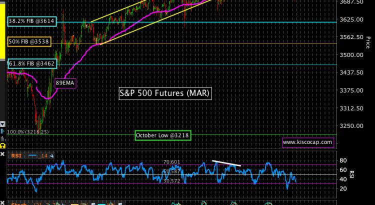 S&P 500 Chart by Kisco Capital