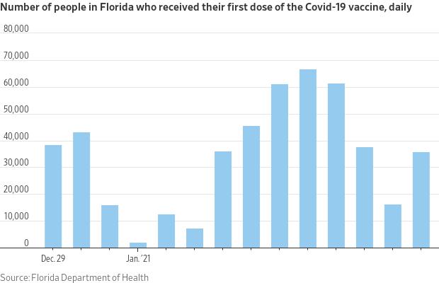 Florida vaccinations.