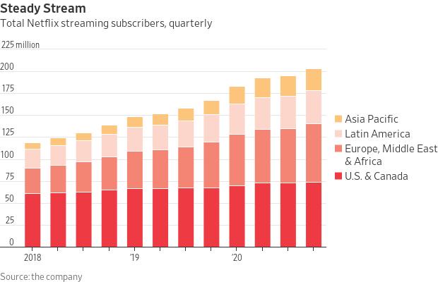Netflix subscribers by quarter.