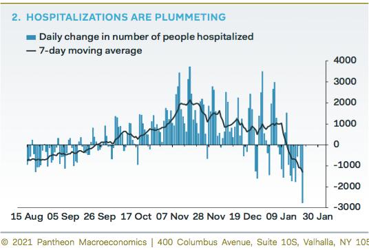 COVID-19 Hospitalization rates from Pantheon Macroeconomics.