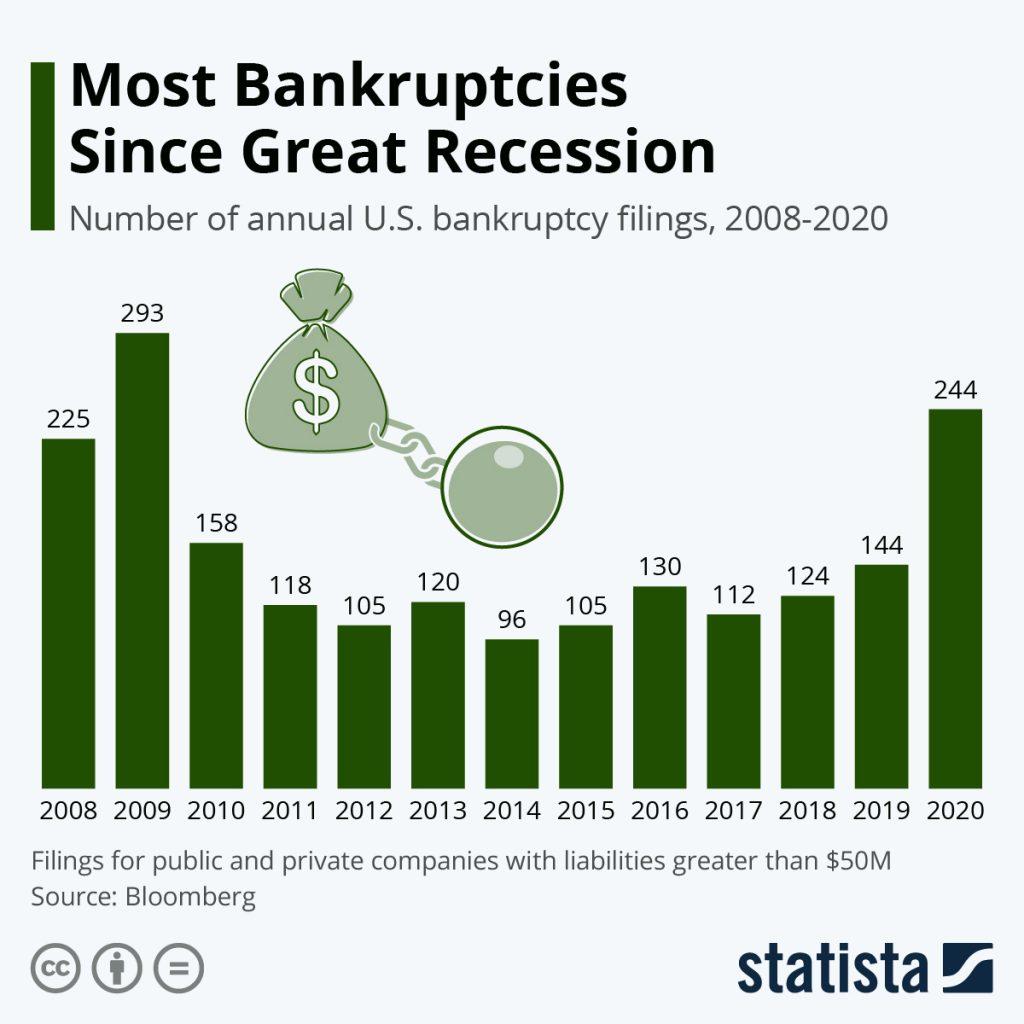 Statistic Chart of bankruptcies.