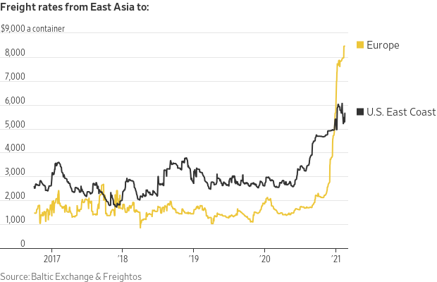 Freight Rates From East Asis