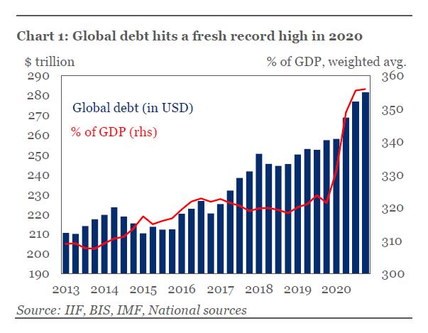 Global GDP to Debt