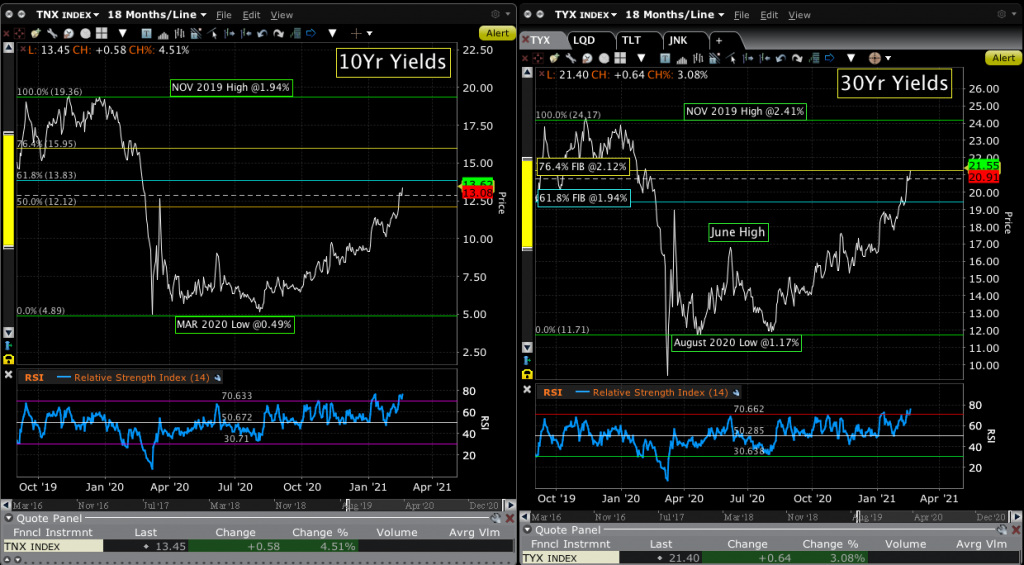 Chart of 10Yr & 30Yr Treasury Yields.
