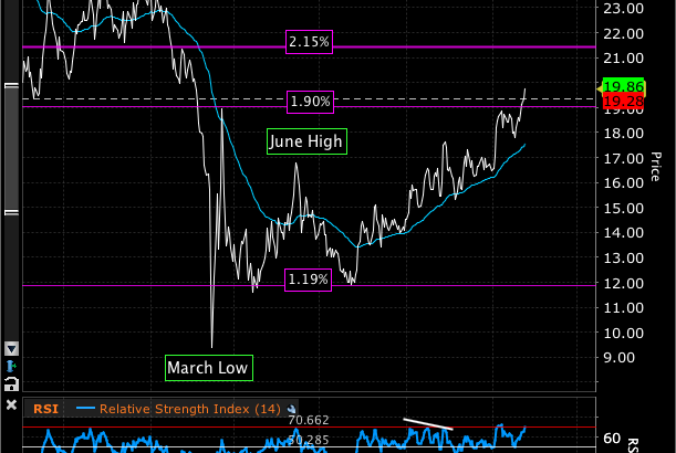Chart of the 30Yr Treasury Yield