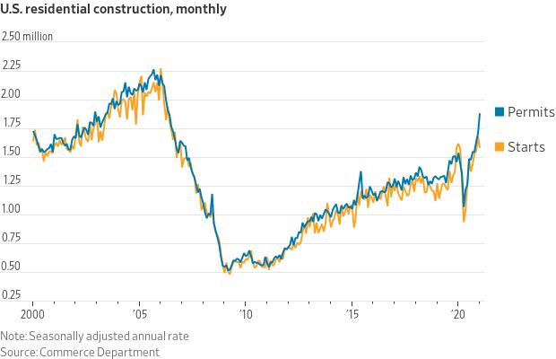 U.S. Residential Construction FEB 2020.