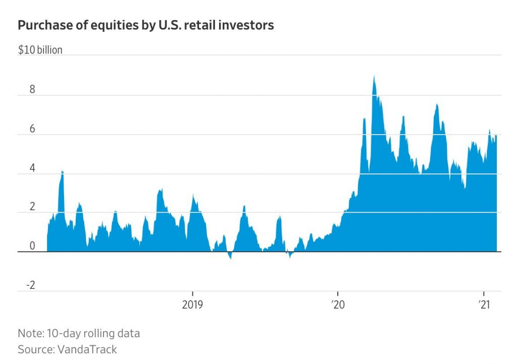 Purchase of Equities by Retail Investors