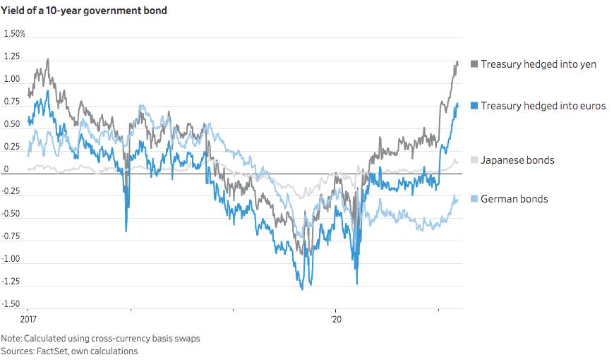 Yield of U.S. Government Bonds