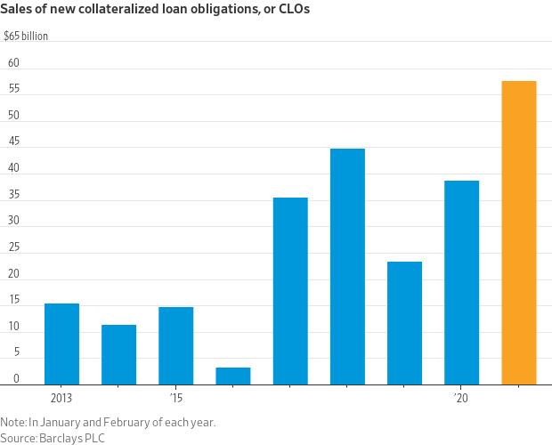 Sales of CLOs 2021