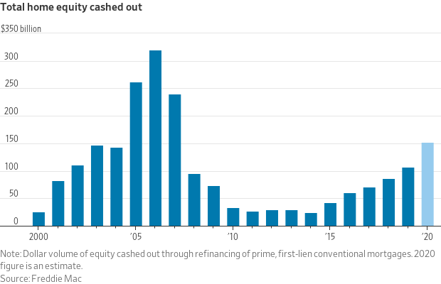 Total Cash-Out refinance activity in the mortgage market.