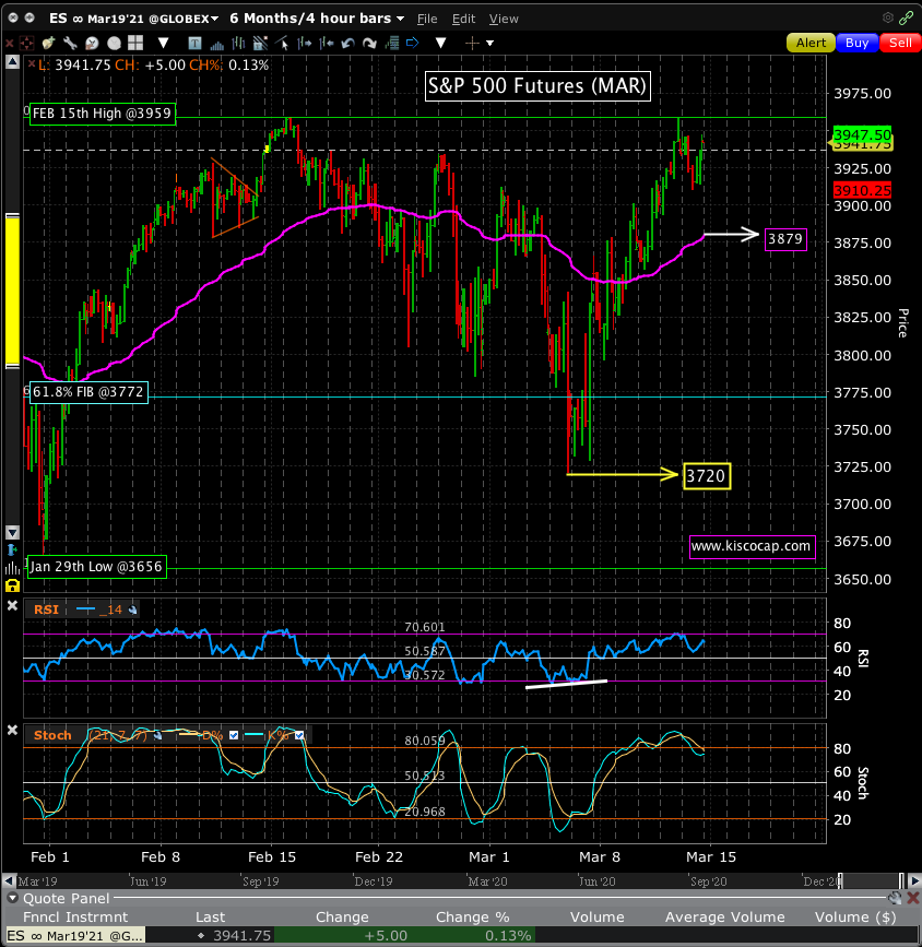 Chart of the S&P 500 Futures