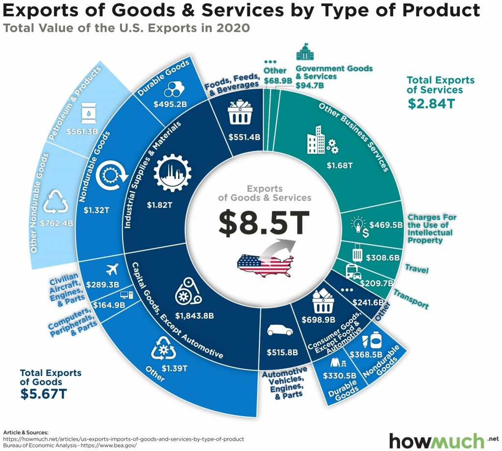 Exports of Goods & Services by Howmuch.net