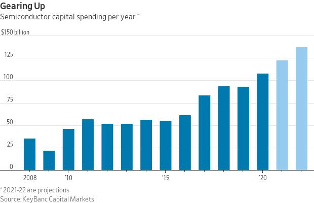 Semiconductor Spending