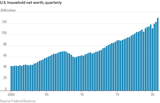 U.S. Household Net Worth