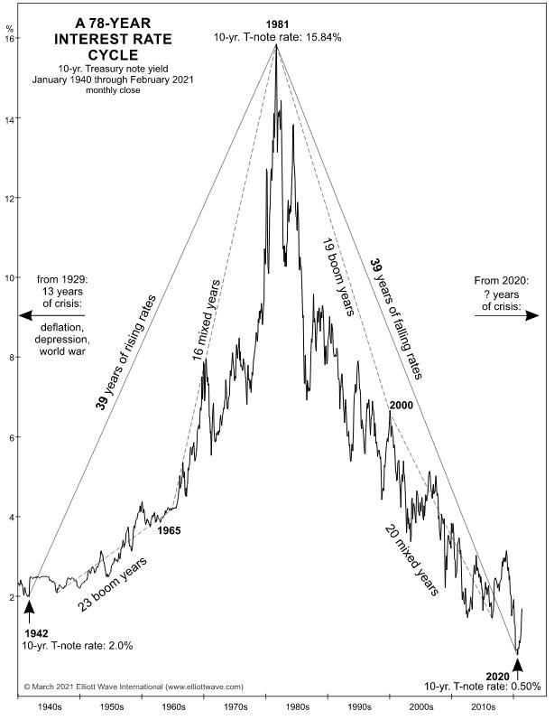 78 Year chart of 10Yr Treasury note yields by Elliott Wave International.