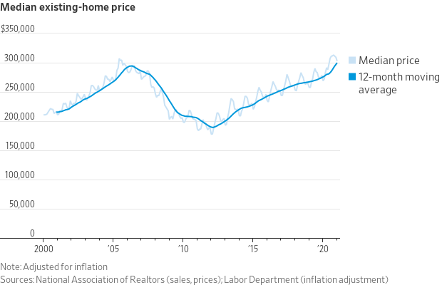 Median Existing Home Prices