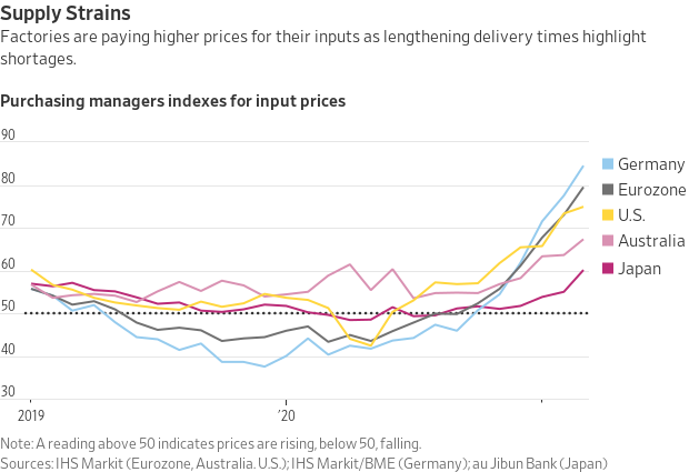Purchasing Managers Index for Input Prices