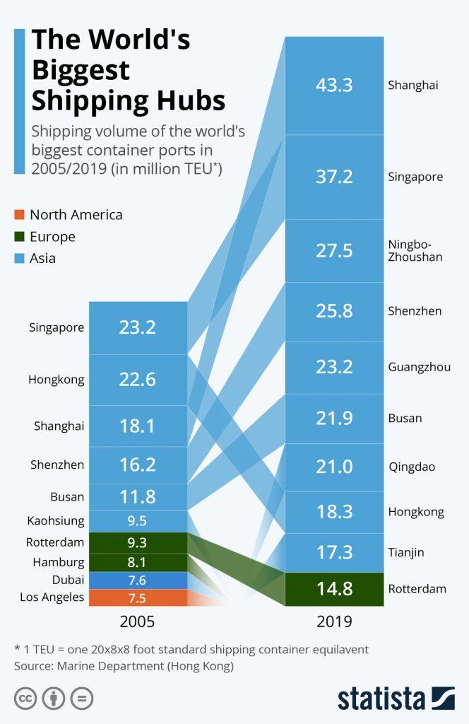 Statista Shipping Hubs