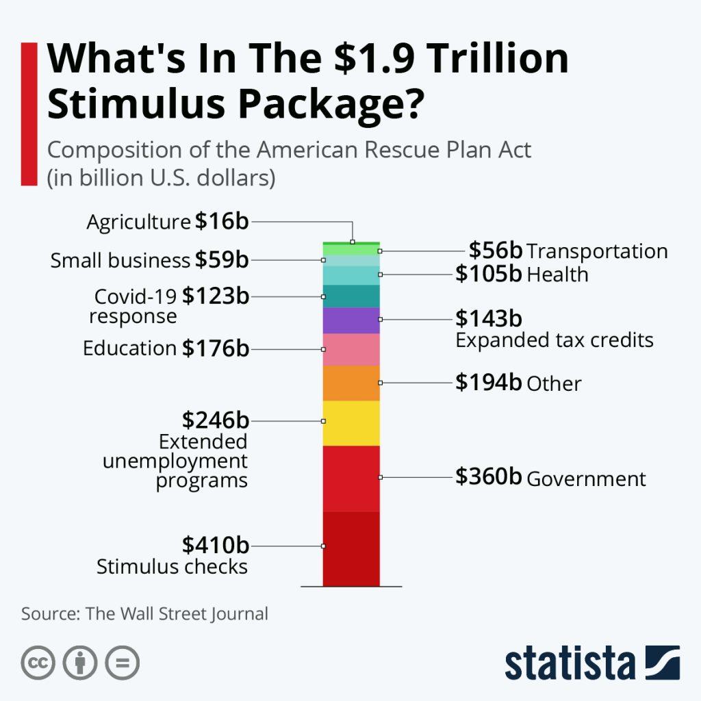 Statistica: $1.9T Stimulus Bill