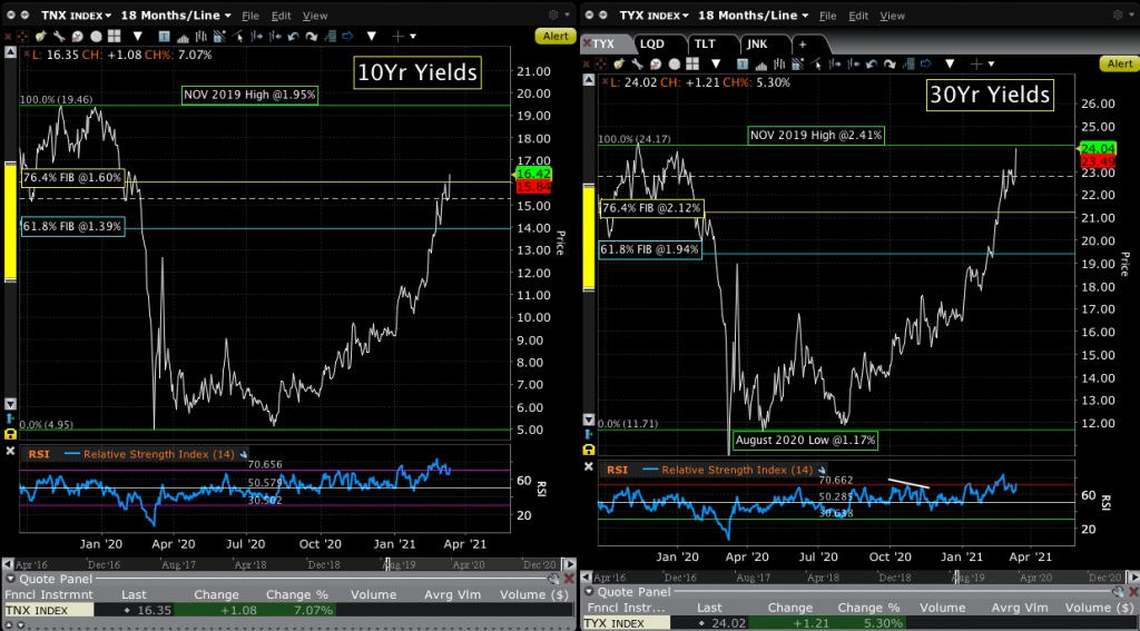 Chart of 10s & 30s.