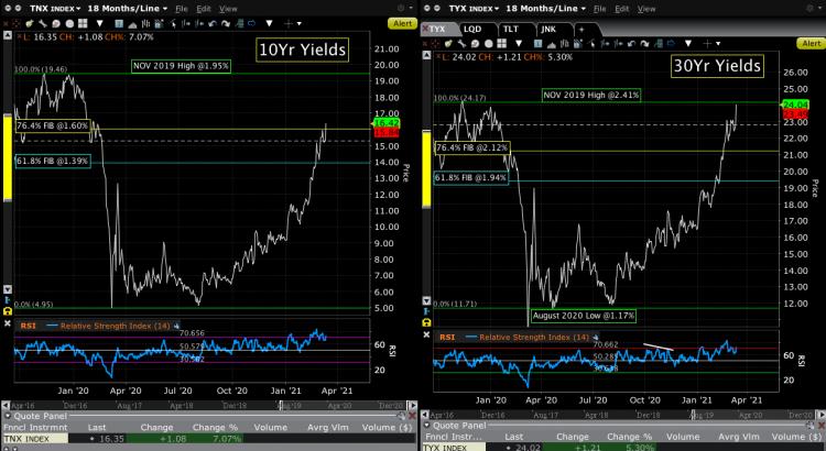10Yr & 30Yr Yield Curves