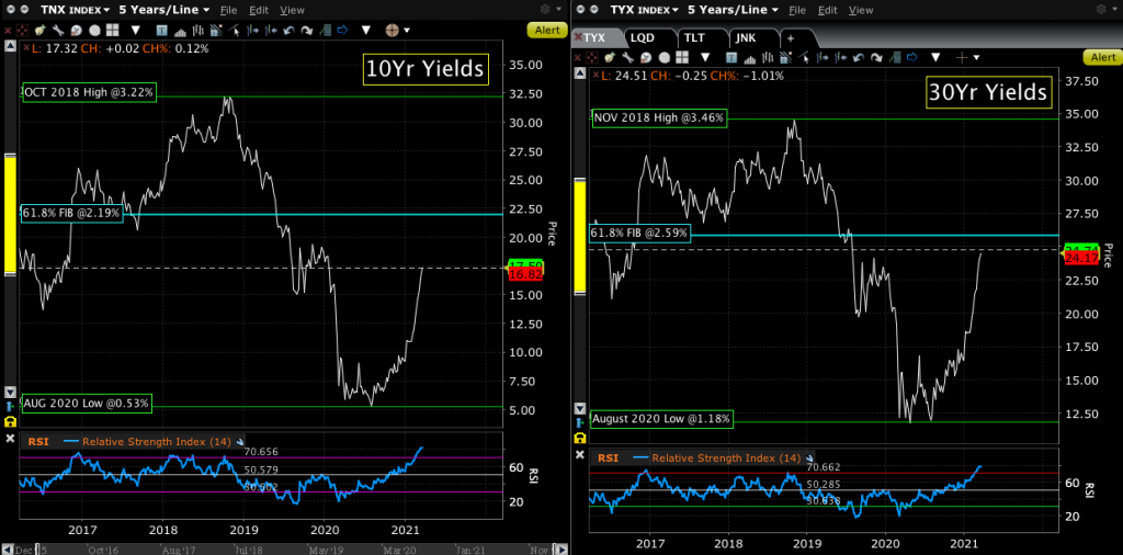 Dual charts of the 10Yr and 30Yr Treasury yields.