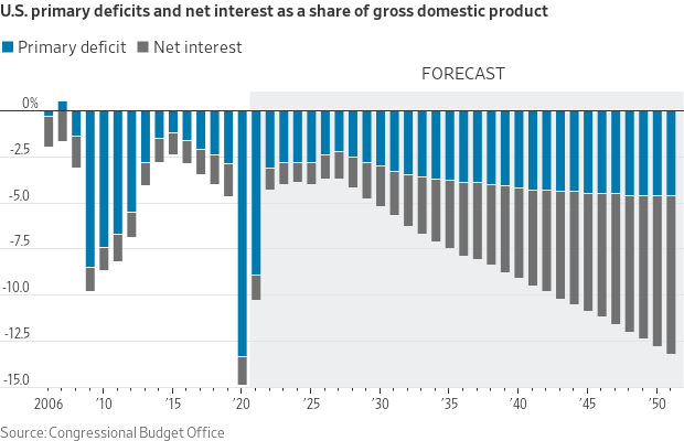 U.S. Primary Deficits and Net Interest as a share of GDP