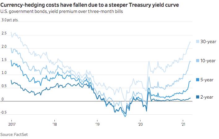 U.S. Treasury bond yields net of hedging.