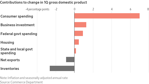 Change in Q1 Domestic Product