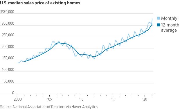 U.S. Median Sales Price of Existing Homes