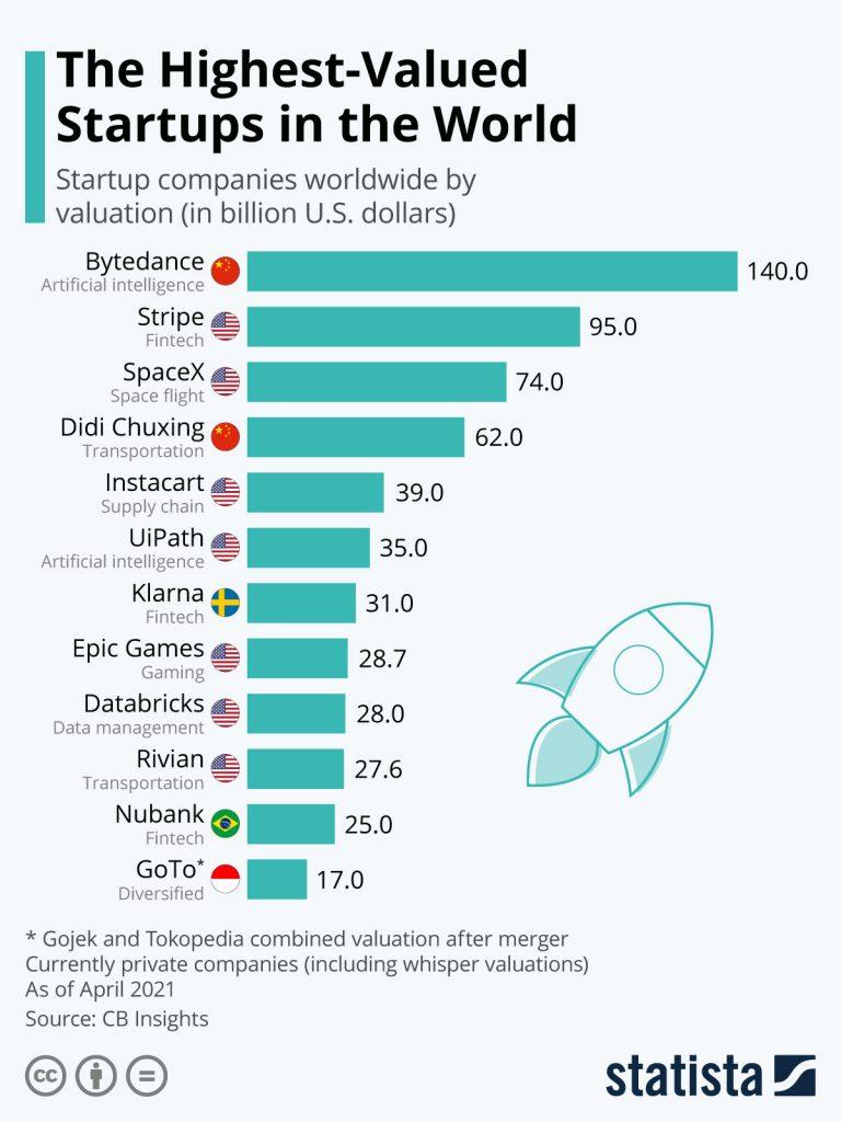 Highest Valued Start-Ups