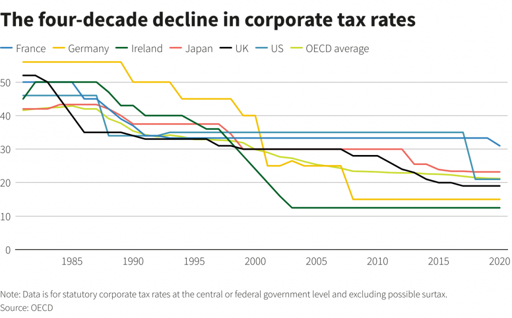 Four Decades of Corporate Tax Rates