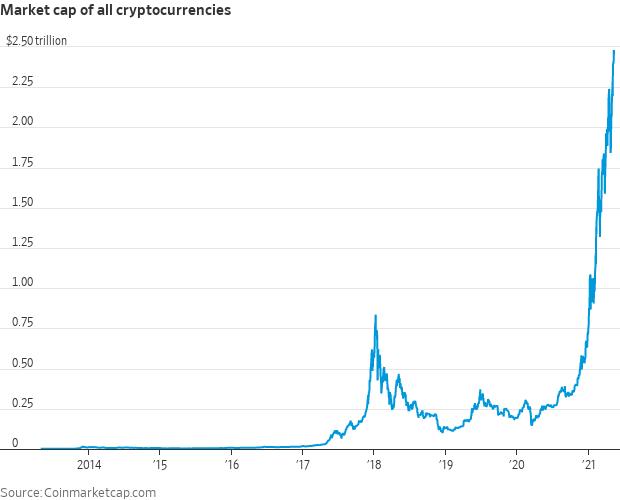 Market Cap of all Crypto Currencies
