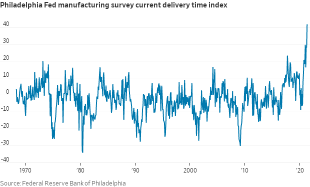 Philly Fed Manufacturing Survey