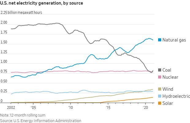 U.S. Net Electricity Generation