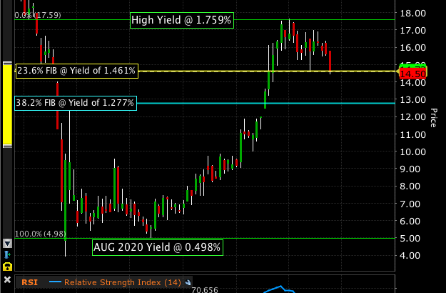 10Yr U.S. Treasury Yield Curves