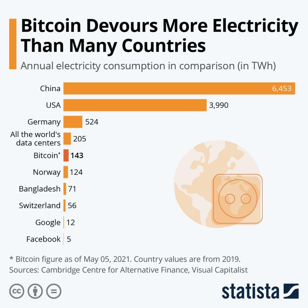 Bitcoin electricity usage.