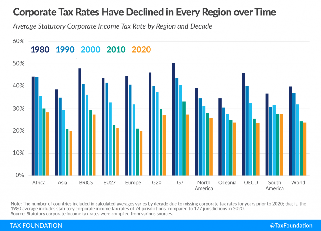 Corporate Tax Rates over time.