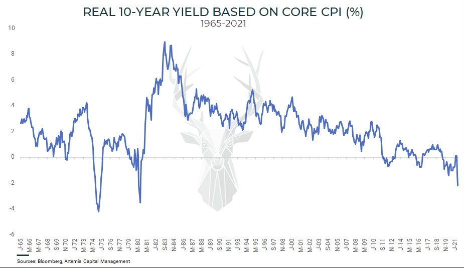 Real 10Yr Yields Based on CORE CPI by Artemis Capital
