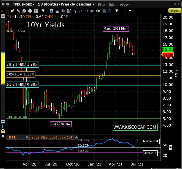 Chart of 10Yr U.S. Treasury Yields