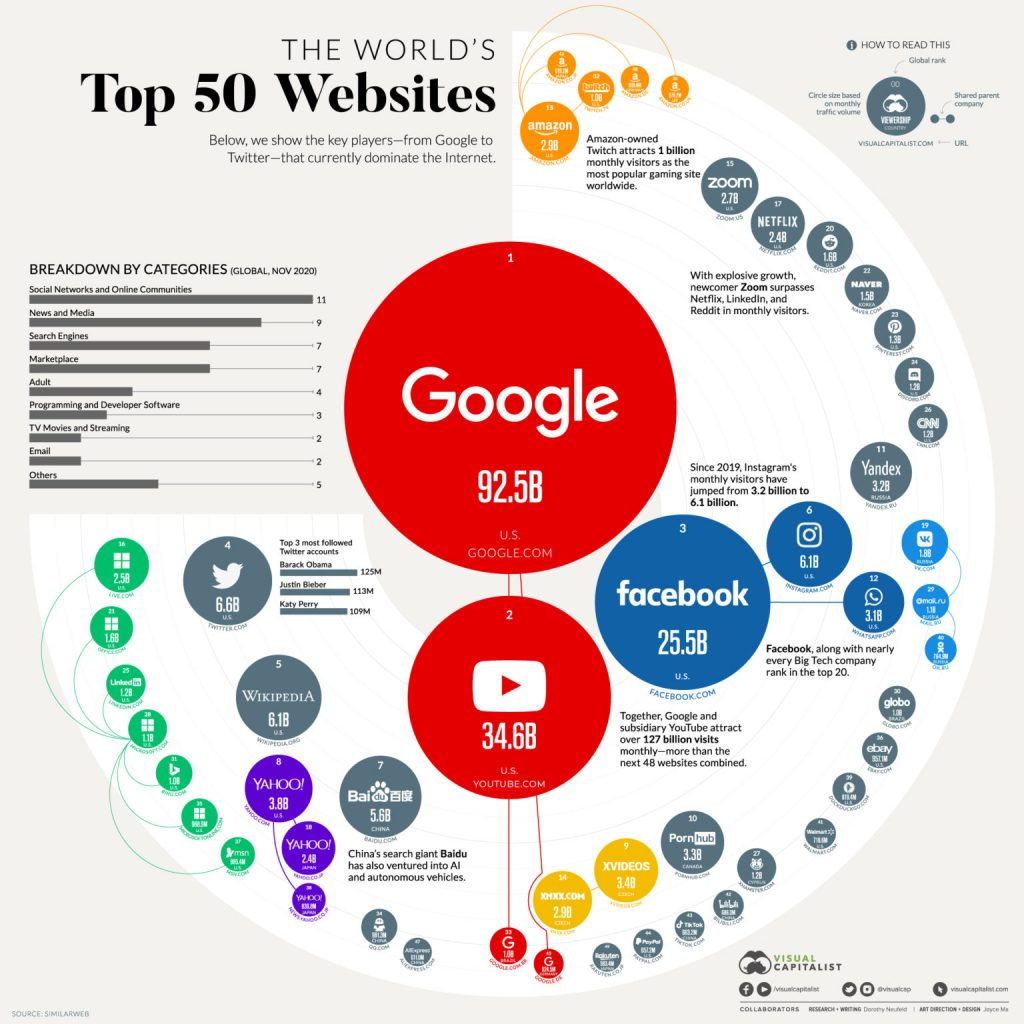 Top 50 Websites by Visual Capitalist