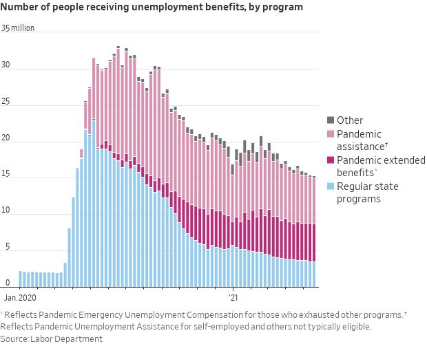 Unemployment Programs
