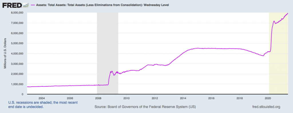 FRED Chart showing the size of the Fed's balance sheet.