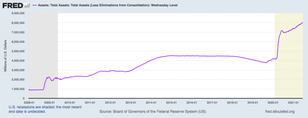 Total Assets owned by the Fed.