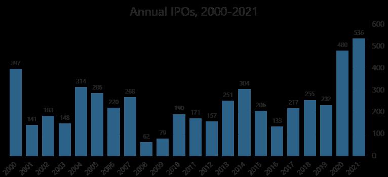IPOs thru 2021